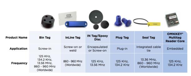 RFID waste management solution
