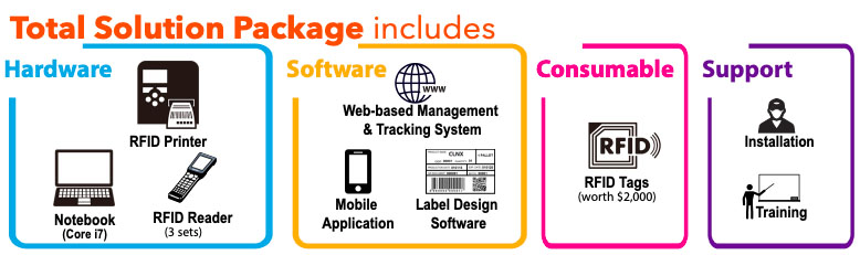 RFID Asset tracking system package